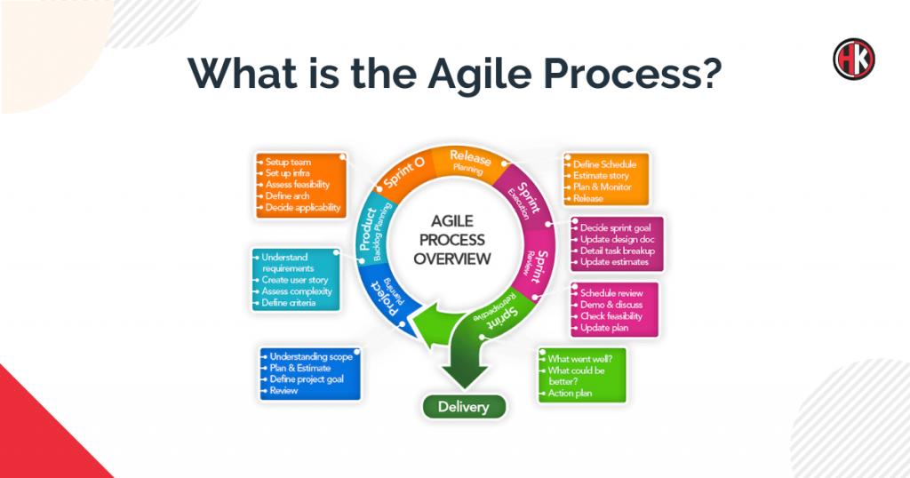 Agile Process chart