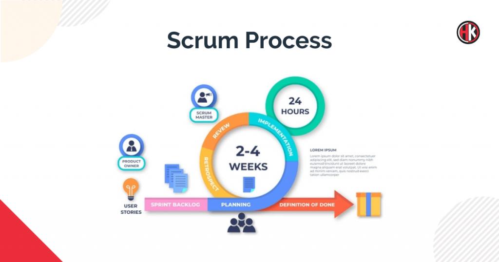 scrum methodology Chart